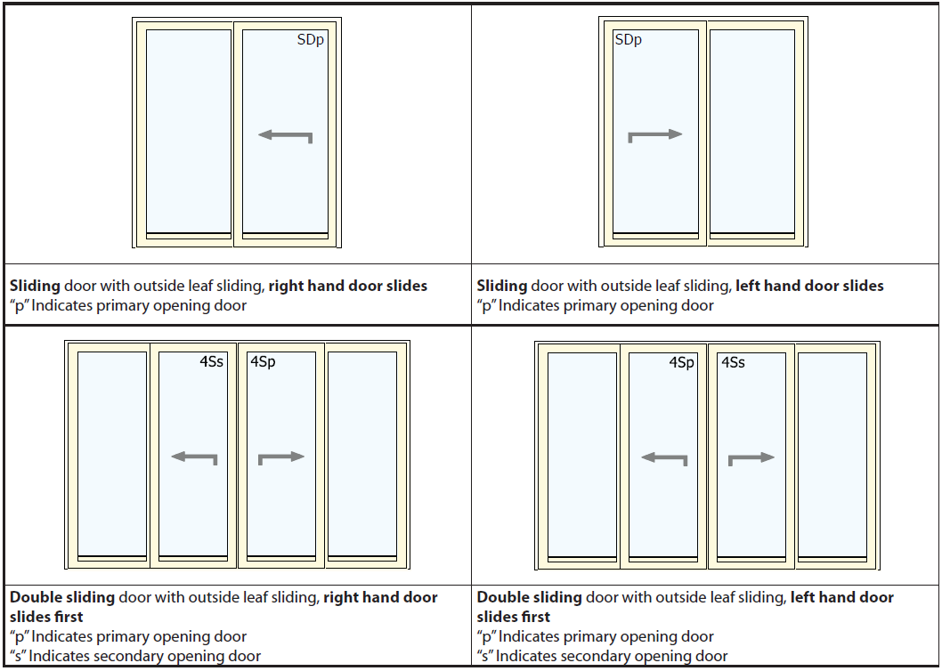 Nordan Sliding Patio Doors Handing Reveal